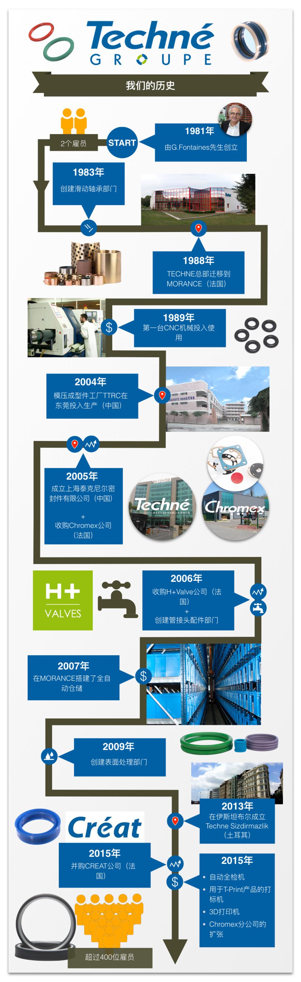 CN-Timeline-Techne.jpeg